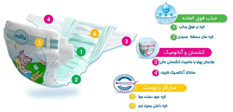 خرید مولفیکس ایرانی